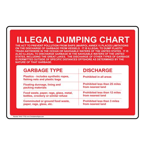 Illegal Dumping Chart Garbage Discharge Sign NHE-17752