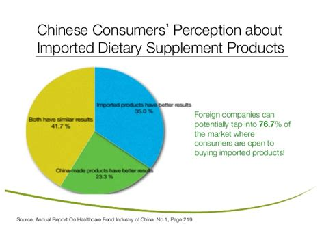 Entry Into the Chinese Health Food Market 2013